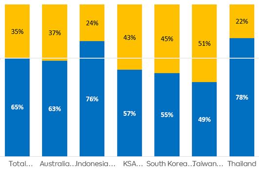 Travel recovery report Post Covid – Domestic vs International