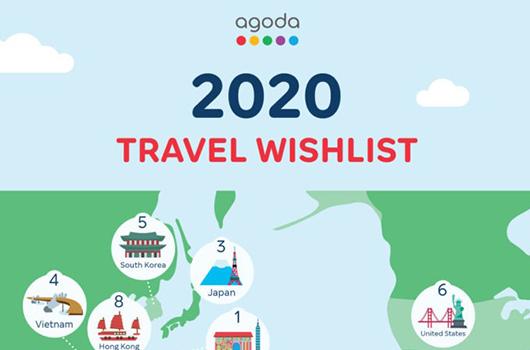 Travel wishlist 2020