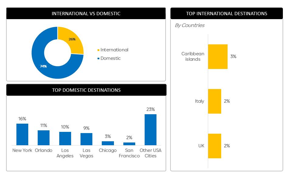 Travel recovery report Post Covid - Domestic vs International